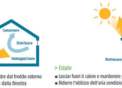 Somfy Italia - Home Motion